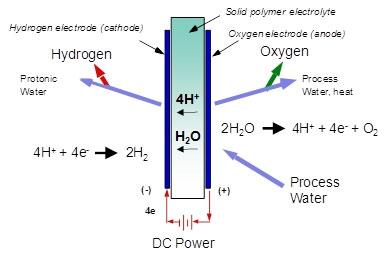 Bản mô tả quy trình điện phân.